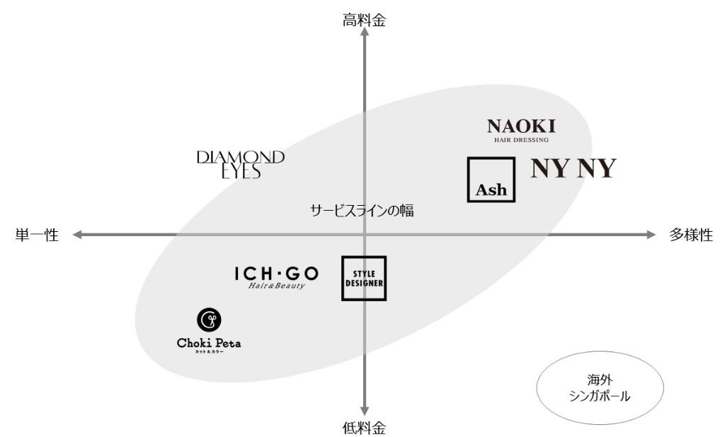 メンテナンスサロンとしての新しい価値を創造の表
